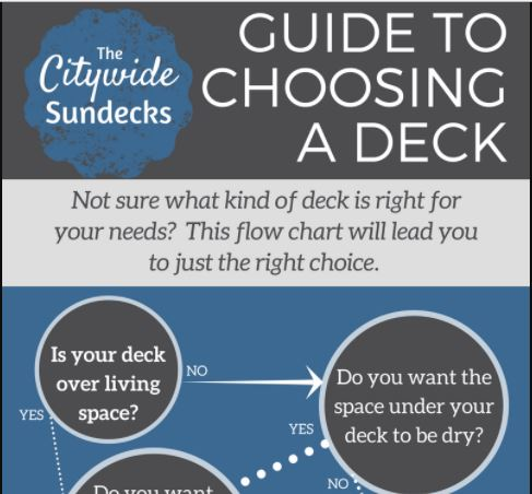 Guide to choosing a deck blog | Citywide Sundecks and Railings